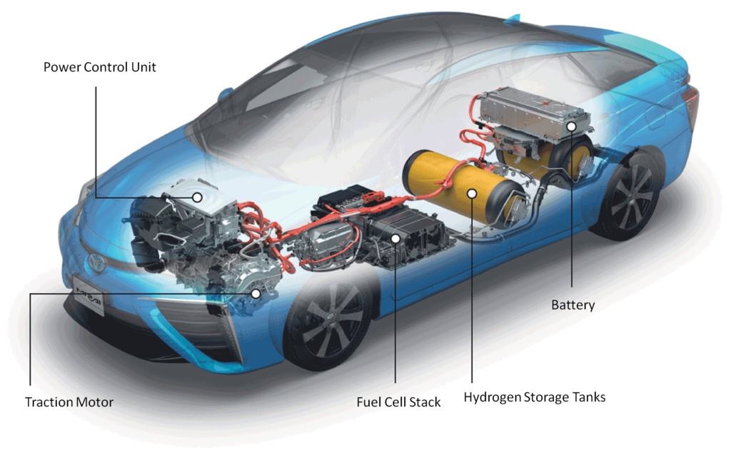 Hydrogen Vehicle Market Outlook To 2025: Emerging Trends, New Growth
